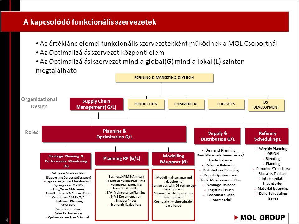 4 A kapcsolódó funkcionális szervezetek Planning & Optimization G/L Planning & Optimization G/L PRODUCTION DS DEVELOPMENT DS DEVELOPMENT Supply Chain
