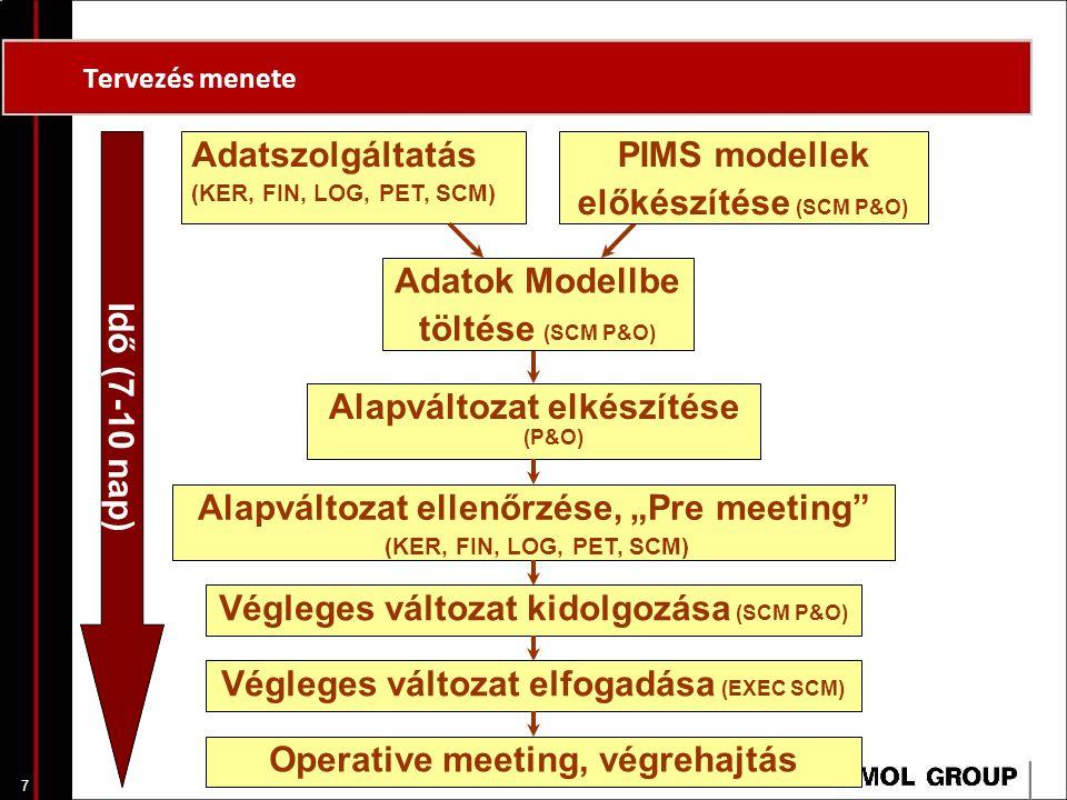7 Tervezés menete Adatszolgáltatás (KER, FIN, LOG, PET, SCM) Idő (7-10 nap) PIMS modellek előkészítése (SCM P&O) Adatok Modellbe töltése (SCM P&O) Ala