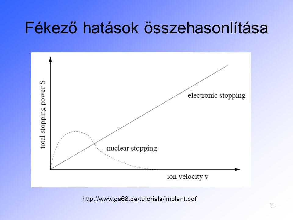 11 Fékező hatások összehasonlítása http://www.gs68.de/tutorials/implant.pdf