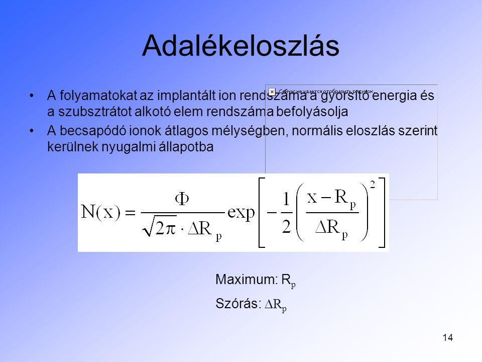 14 Adalékeloszlás A folyamatokat az implantált ion rendszáma a gyorsító energia és a szubsztrátot alkotó elem rendszáma befolyásolja A becsapódó ionok