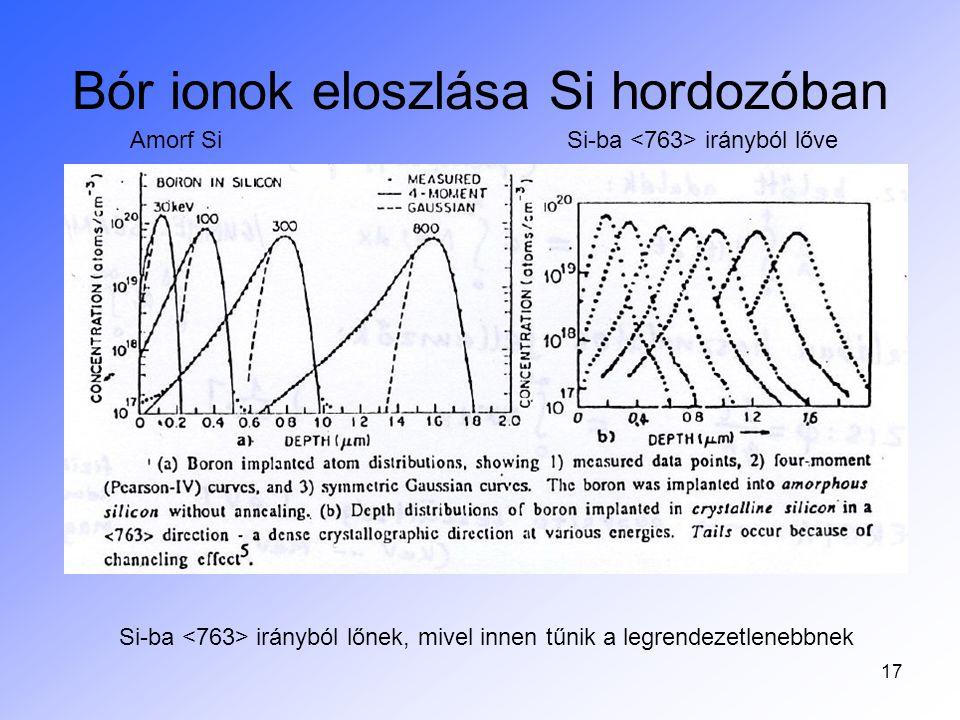 17 Bór ionok eloszlása Si hordozóban Si-ba irányból lőnek, mivel innen tűnik a legrendezetlenebbnek Amorf Si Si-ba irányból lőve