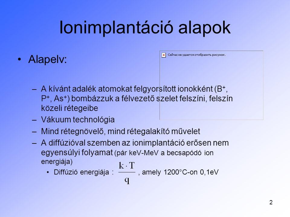 2 Ionimplantáció alapok Alapelv: –A kívánt adalék atomokat felgyorsított ionokként (B +, P +, As + ) bombázzuk a félvezető szelet felszíni, felszín kö