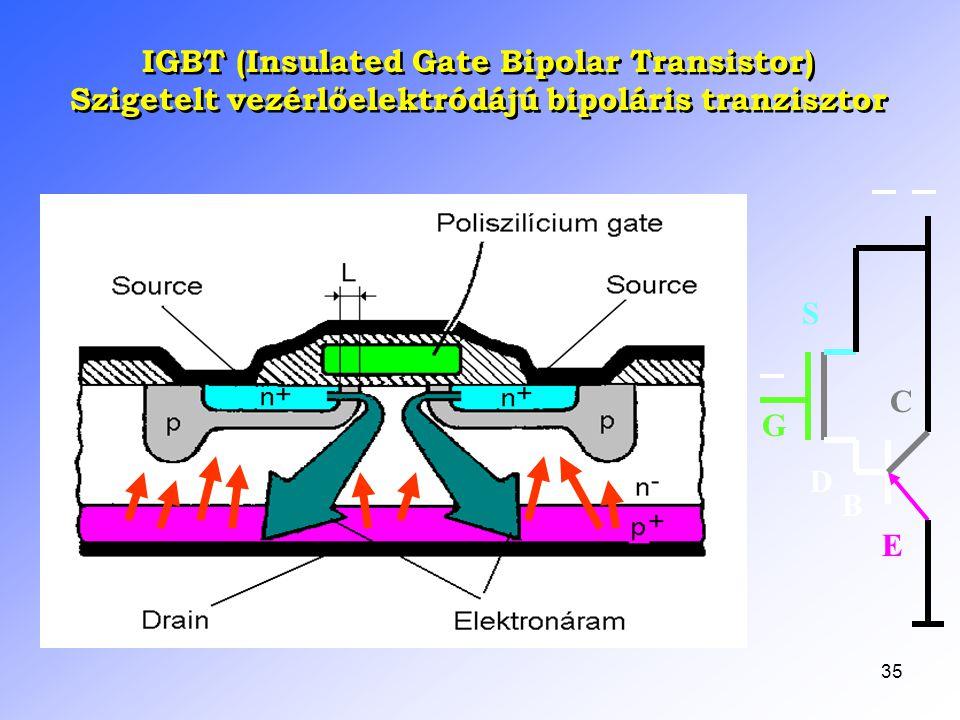 35 IGBT (Insulated Gate Bipolar Transistor) Szigetelt vezérlőelektródájú bipoláris tranzisztor IGBT (Insulated Gate Bipolar Transistor) Szigetelt vezé