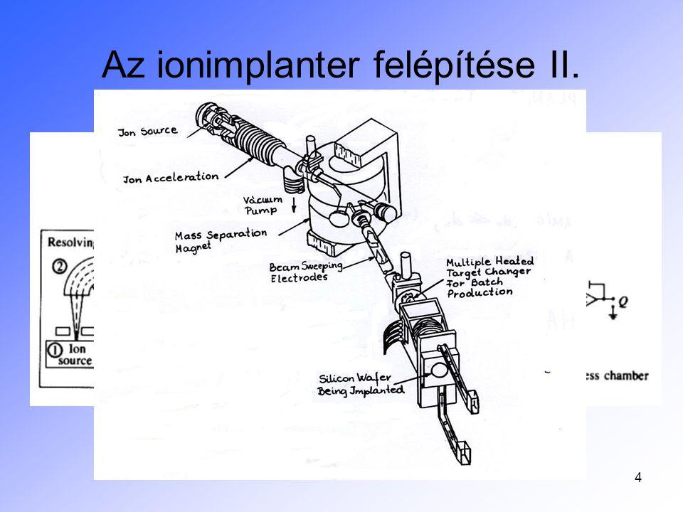 5 Az ionimplanter felépítése III.
