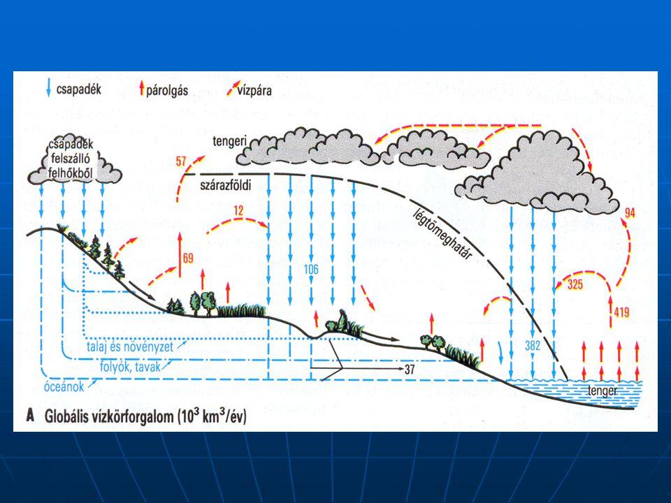 Tó - víz Lebegő anyag Pórus - víz Üledék A VÍZ- ÜLEDÉK KÖLCSÖNHATÁST BEFOLYÁSOLÓ FŐ FOLYAMATOK Szorpció Precipitáció Szorpció Oldódás Felkeveredés ÜlepedésKonvekció Diffúzió Határ- réteg VÍZ ÜLEDÉK réteg