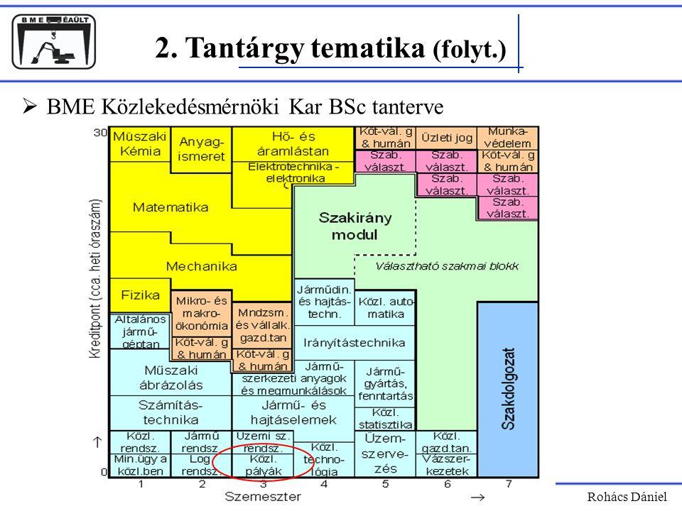 2. Tantárgy tematika (folyt.) Rohács Dániel  BME Közlekedésmérnöki Kar BSc tanterve