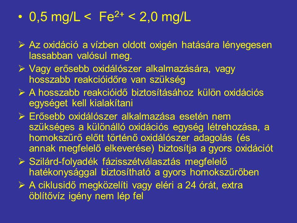0,5 mg/L < Fe 2+ < 2,0 mg/L  Az oxidáció a vízben oldott oxigén hatására lényegesen lassabban valósul meg.  Vagy erősebb oxidálószer alkalmazására,