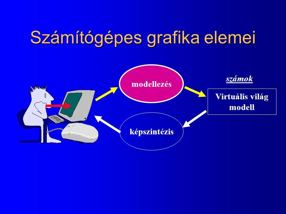 Modellezés feladatai l Geometria megadása –2D: pont, görbe, terület, fraktálok (D  2) –3D: pont, görbe, felület, test, fraktálok (D  3) l Transzformációk (mozgatás) –Referencia helyzetből a világkoordináta rendszerben az aktuális helyzetbe (animáció, kényelmes definíció) l Színek, felületi optikai tulajdonságok