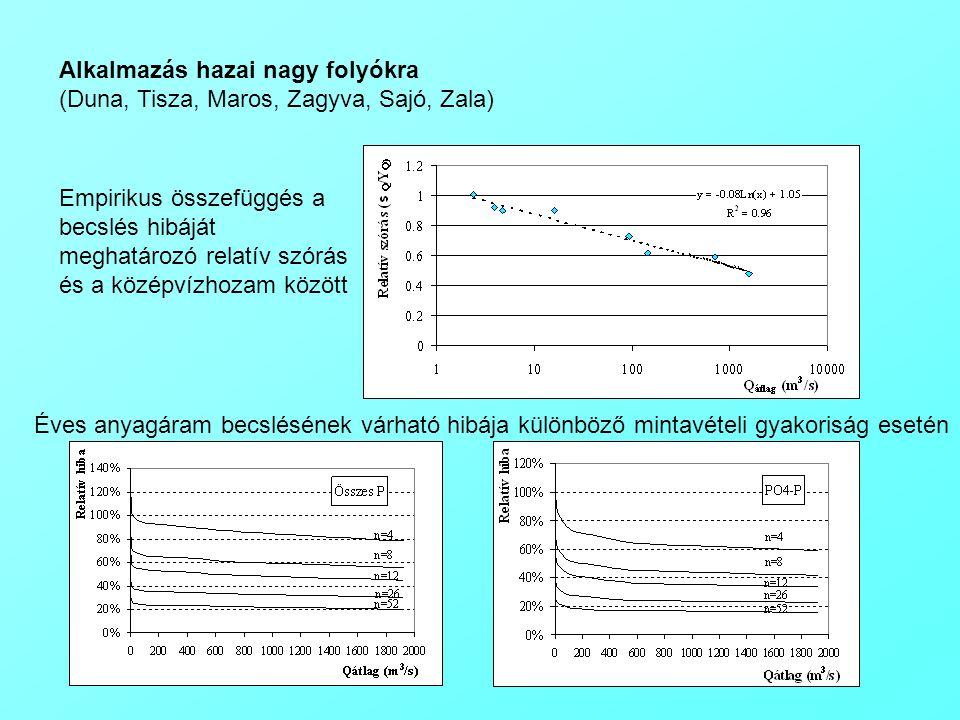Alkalmazás hazai nagy folyókra (Duna, Tisza, Maros, Zagyva, Sajó, Zala) Empirikus összefüggés a becslés hibáját meghatározó relatív szórás és a középvízhozam között Éves anyagáram becslésének várható hibája különböző mintavételi gyakoriság esetén
