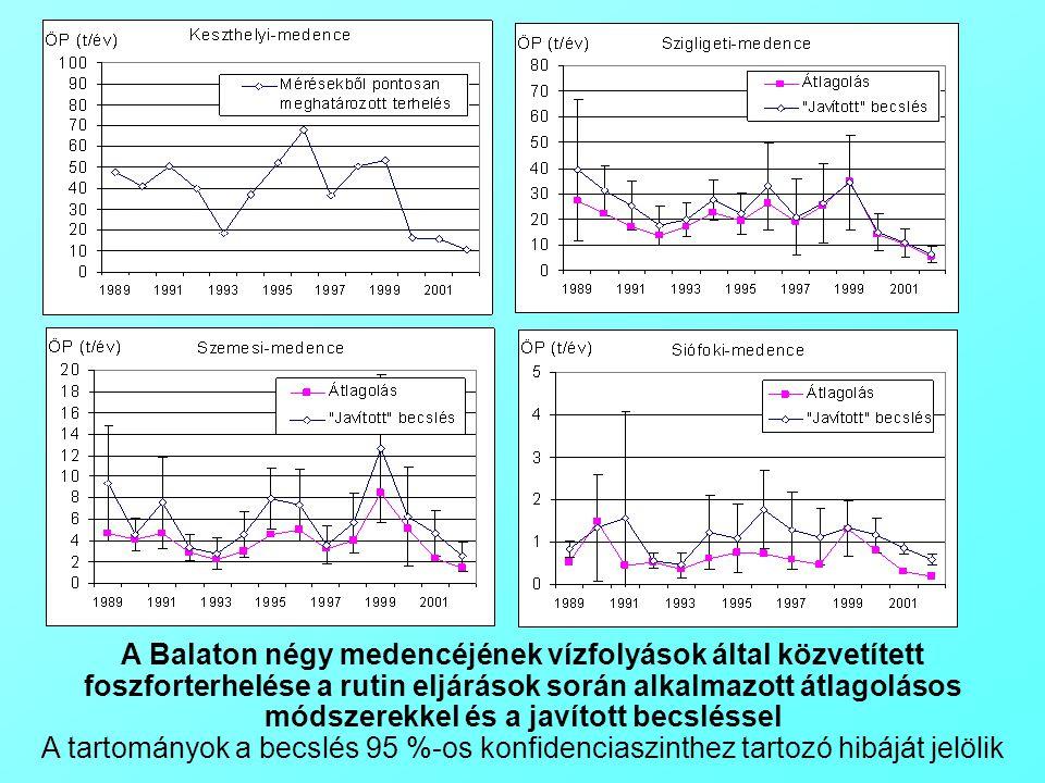 (a)(b) A Balaton négy medencéjének vízfolyások által közvetített foszforterhelése a rutin eljárások során alkalmazott átlagolásos módszerekkel és a javított becsléssel A tartományok a becslés 95 %-os konfidenciaszinthez tartozó hibáját jelölik