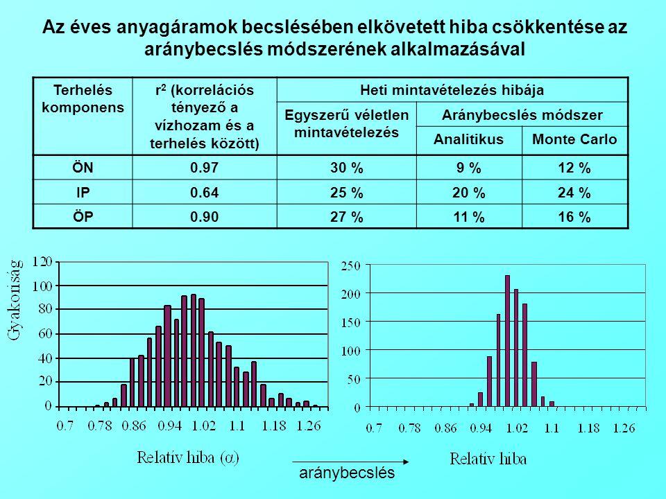 Terhelés komponens r 2 (korrelációs tényező a vízhozam és a terhelés között) Heti mintavételezés hibája Egyszerű véletlen mintavételezés Aránybecslés módszer AnalitikusMonte Carlo ÖN0.9730 %9 %12 % IP0.6425 %20 %24 % ÖP0.9027 %11 %16 % Az éves anyagáramok becslésében elkövetett hiba csökkentése az aránybecslés módszerének alkalmazásával aránybecslés