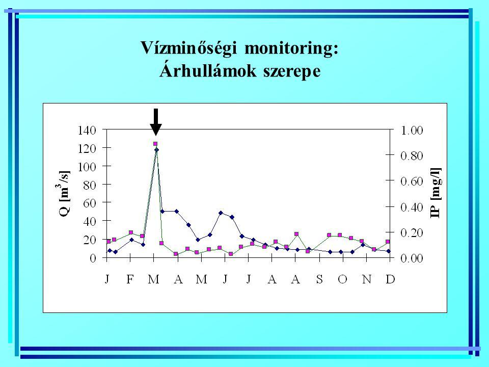 Vízminőségi monitoring: Árhullámok szerepe