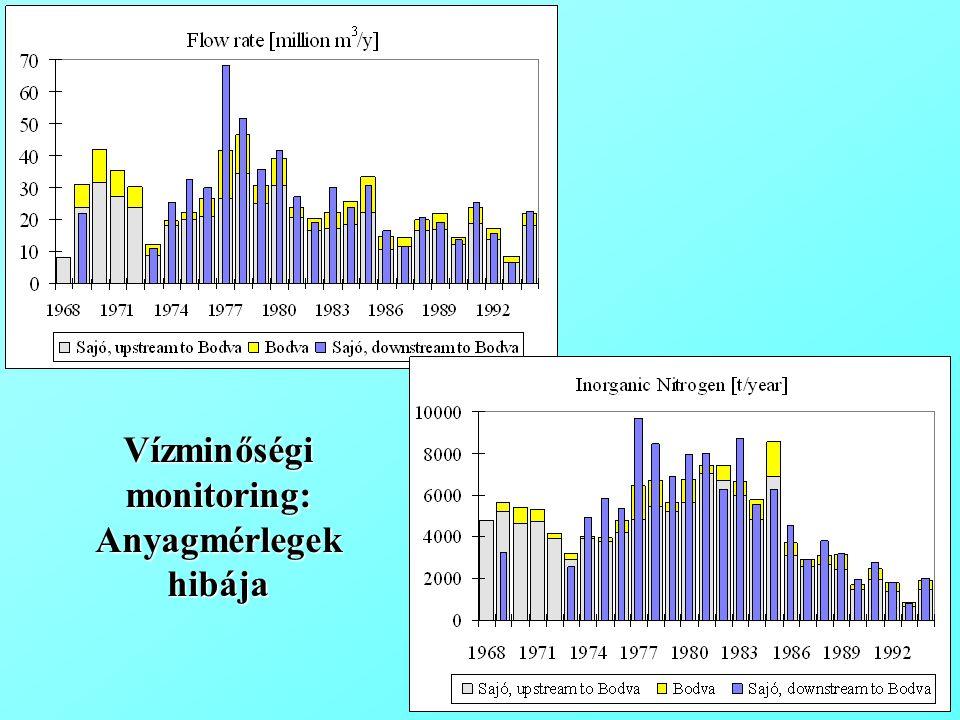 Vízminőségi monitoring: Anyagmérlegek hibája