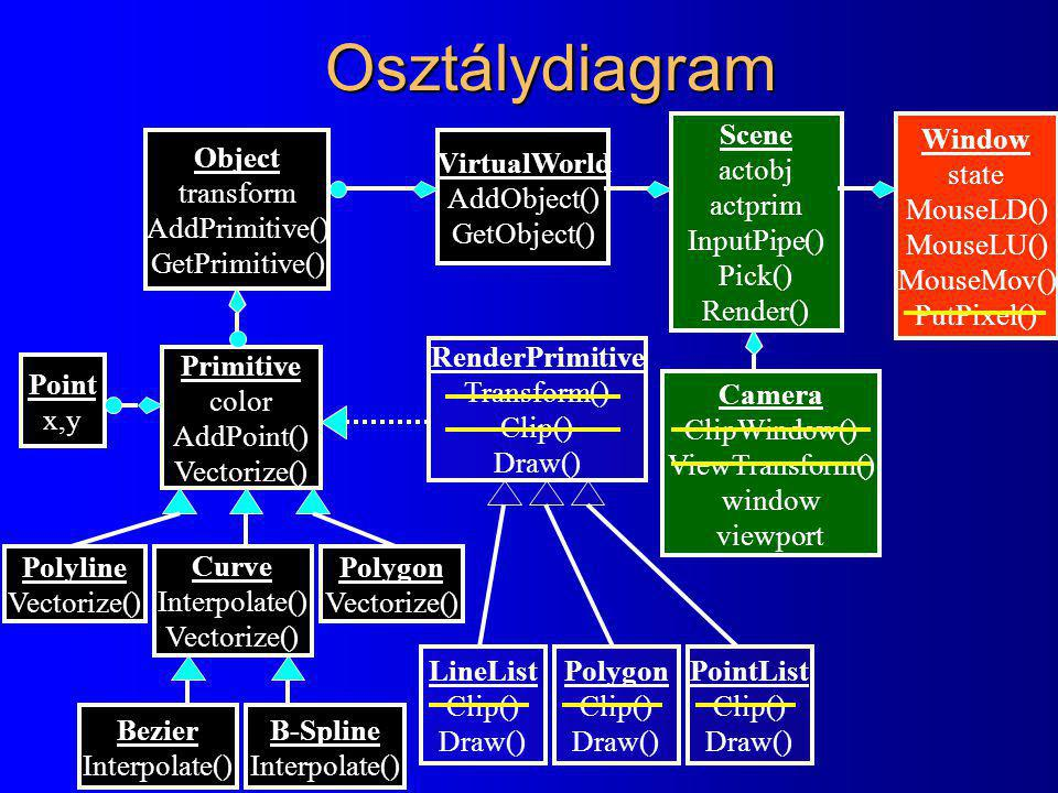 Osztálydiagram Window state MouseLD() MouseLU() MouseMov() PutPixel() Scene actobj actprim InputPipe() Pick() Render() Camera ClipWindow() ViewTransform() window viewport VirtualWorld AddObject() GetObject() Object transform AddPrimitive() GetPrimitive() Primitive color AddPoint() Vectorize() Point x,y Polyline Vectorize() Curve Interpolate() Vectorize() Polygon Vectorize() Bezier Interpolate() B-Spline Interpolate() RenderPrimitive Transform() Clip() Draw() PointList Clip() Draw() LineList Clip() Draw() Polygon Clip() Draw()