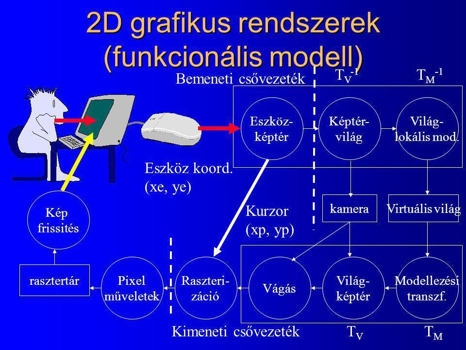 2D grafikus editor: GUI, use-case, dinamikus modell L L L R LD LU MouseLDown első pont MouseLDown második...