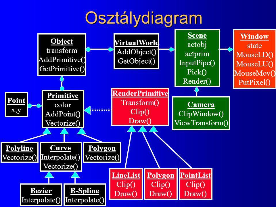 Osztálydiagram Window state MouseLD() MouseLU() MouseMov() PutPixel() Scene actobj actprim InputPipe() Pick() Render() Camera ClipWindow() ViewTransform() VirtualWorld AddObject() GetObject() Object transform AddPrimitive() GetPrimitive() Primitive color AddPoint() Vectorize() Point x,y Polyline Vectorize() Curve Interpolate() Vectorize() Polygon Vectorize() Bezier Interpolate() B-Spline Interpolate() RenderPrimitive Transform() Clip() Draw() PointList Clip() Draw() LineList Clip() Draw() Polygon Clip() Draw()