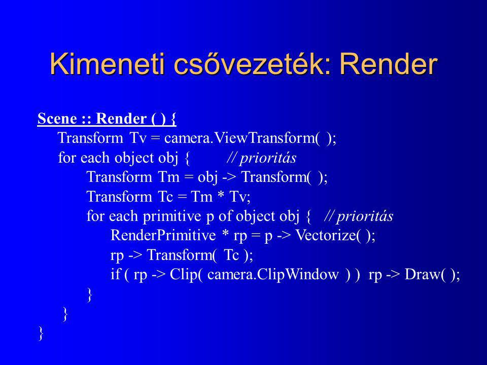Kimeneti csővezeték: Render Scene :: Render ( ) { Transform Tv = camera.ViewTransform( ); for each object obj { // prioritás Transform Tm = obj -> Transform( ); Transform Tc = Tm * Tv; for each primitive p of object obj { // prioritás RenderPrimitive * rp = p -> Vectorize( ); rp -> Transform( Tc ); if ( rp -> Clip( camera.ClipWindow ) ) rp -> Draw( ); }