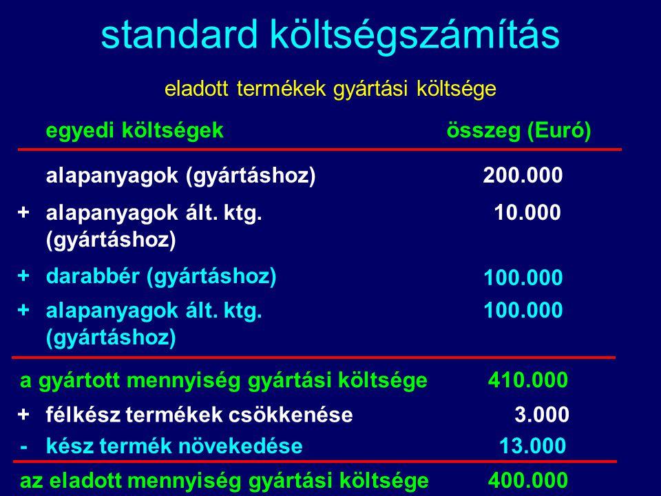 Kelemen Tamás standard költségszámítás eladott termékek gyártási költsége egyedi költségek összeg (Euró) alapanyagok (gyártáshoz) 200.000 darabbér (gyártáshoz) 100.000 félkész termékek csökkenése 3.000 kész termék növekedése 13.000 alapanyagok ált.