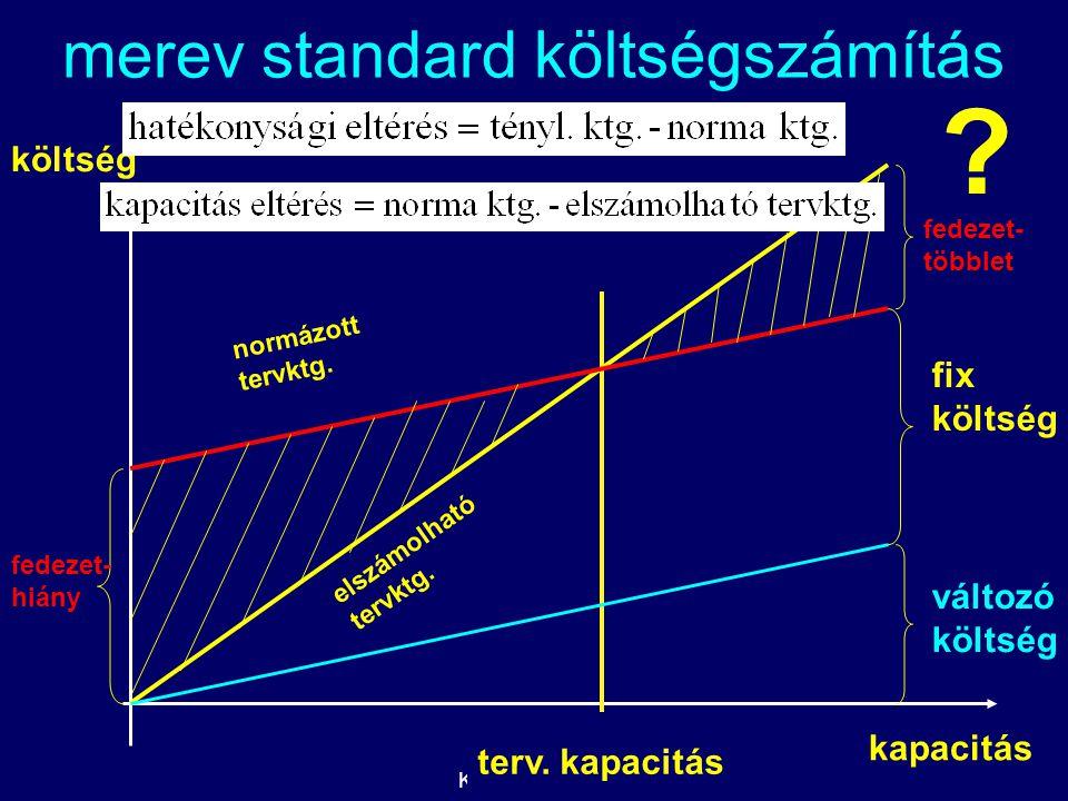 Kelemen Tamás kapacitás költség e l s z á m o l h a t ó t e r v k t g. fix költség változó költség fedezet- hiány fedezet- többlet terv. kapacitás mer