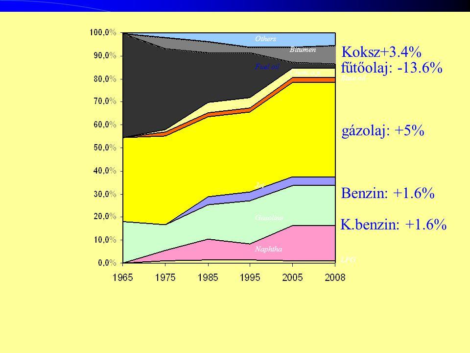 15 LPG Naphtha Gasoline Jet Base oil Chem.o.p. Fuel oil Bitumen Others Benzin: +1.6% K.benzin: +1.6% gázolaj: +5% fűtőolaj: -13.6% Koksz+3.4%