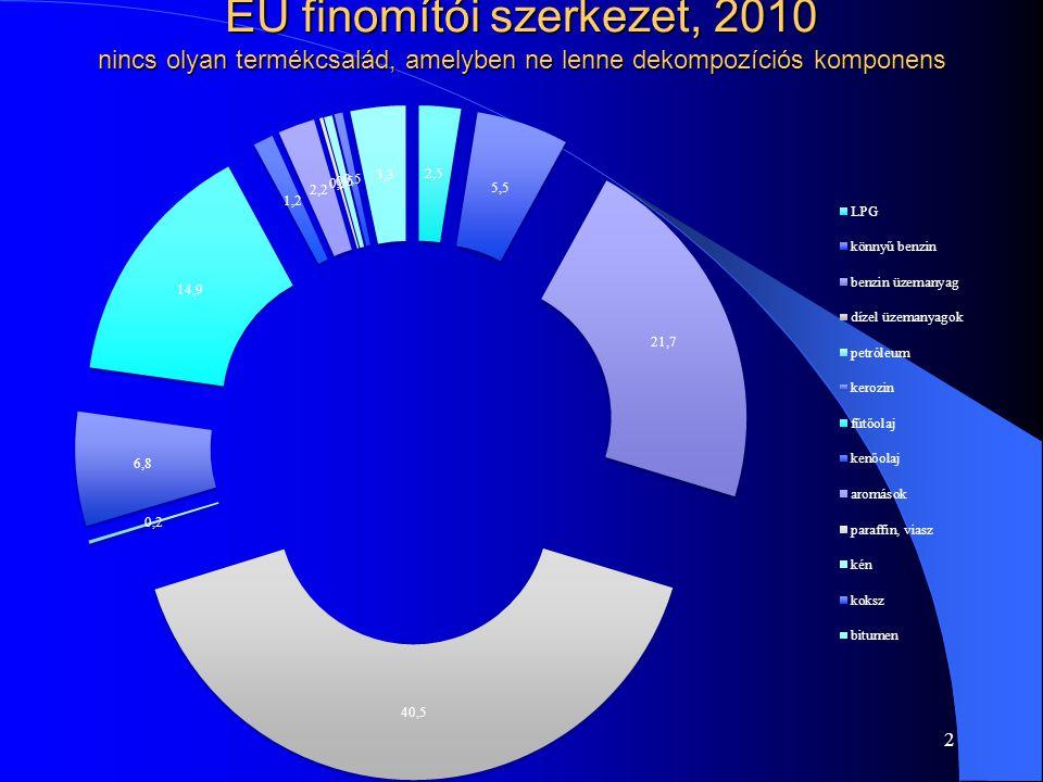 EU finomítói szerkezet, 2010 nincs olyan termékcsalád, amelyben ne lenne dekompozíciós komponens 2