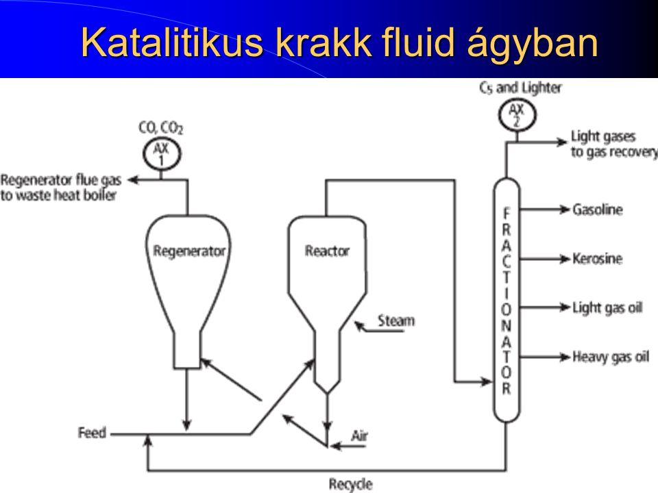 Katalitikus krakk fluid ágyban 21
