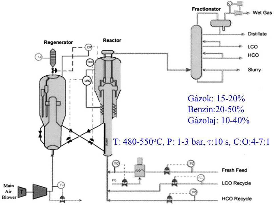 22 T: 480-550 o C, P: 1-3 bar,  :10 s, C:O:4-7:1 Gázok: 15-20% Benzin:20-50% Gázolaj: 10-40%