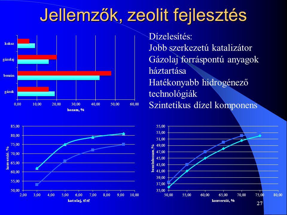 Jellemzők, zeolit fejlesztés 27 Dízelesítés: Jobb szerkezetú katalizátor Gázolaj forráspontú anyagok háztartása Hatékonyabb hidrogénező technológiák S