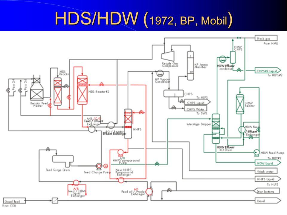 HDS/HDW ( 1972, BP, Mobil ) 38