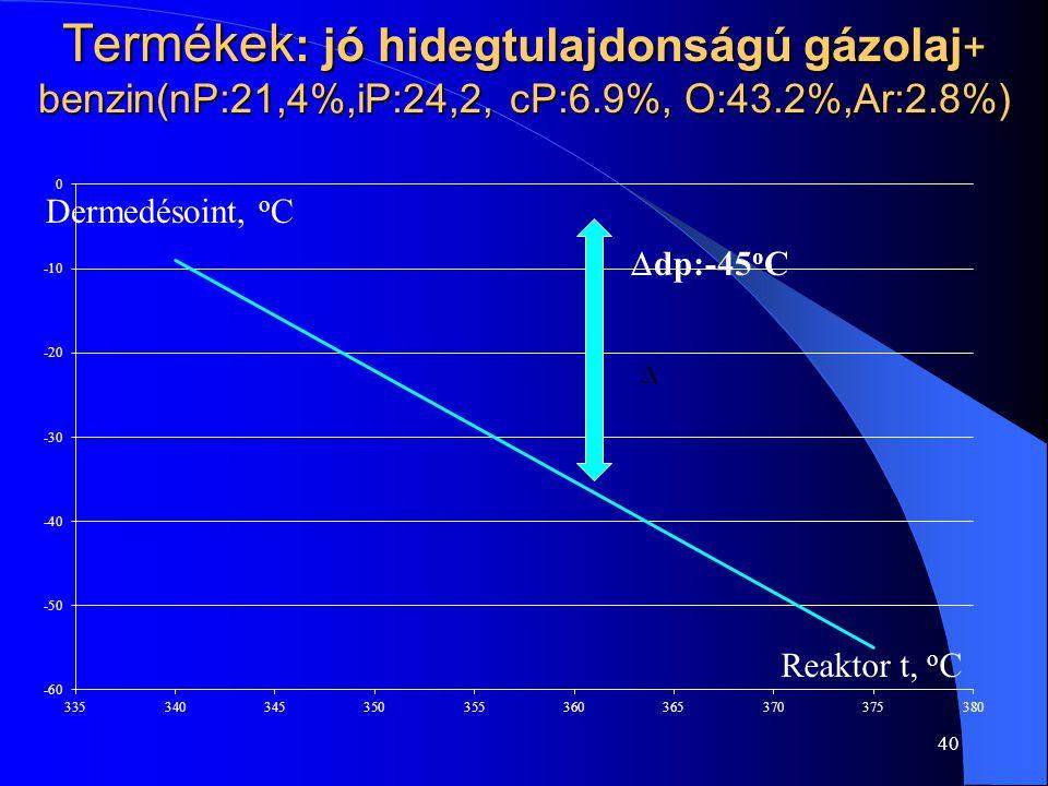 Termékek : jó hidegtulajdonságú gázolaj + benzin(nP:21,4%,iP:24,2, cP:6.9%, O:43.2%,Ar:2.8%) 40 Dermedésoint, o C Reaktor t, o C  dp:-45 o C