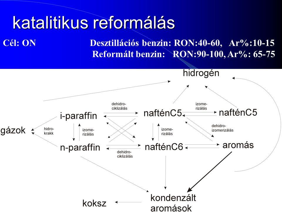 43 katalitikus reformálás Cél: ON Desztillációs benzin: RON:40-60, Ar%:10-15 Reformált benzin: RON:90-100, Ar%: 65-75