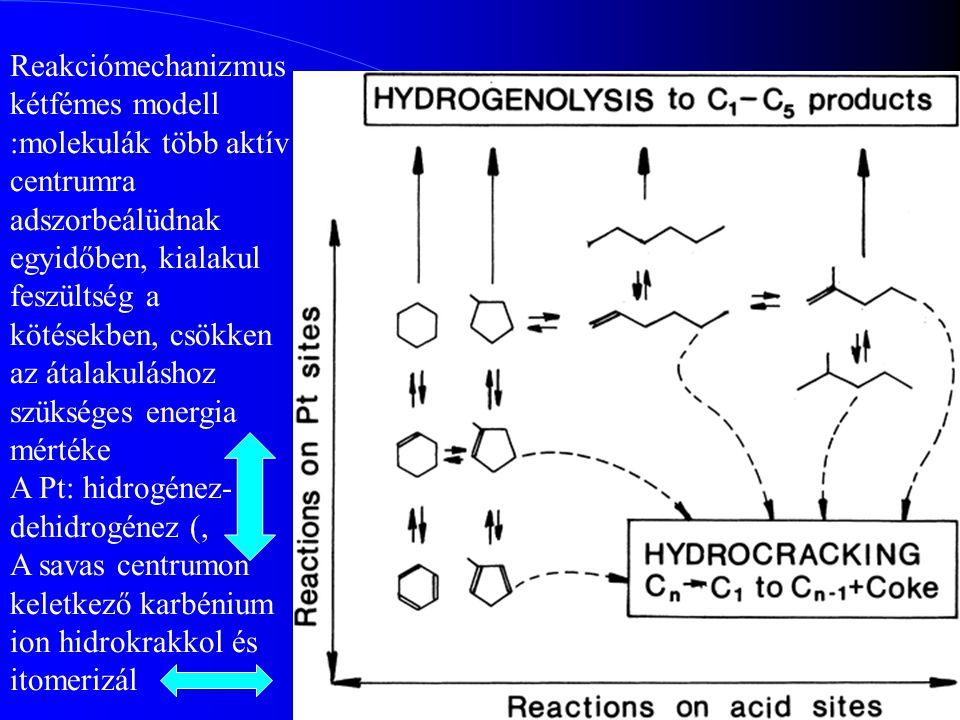 45 Reakciómechanizmus kétfémes modell :molekulák több aktív centrumra adszorbeálüdnak egyidőben, kialakul feszültség a kötésekben, csökken az átalakul