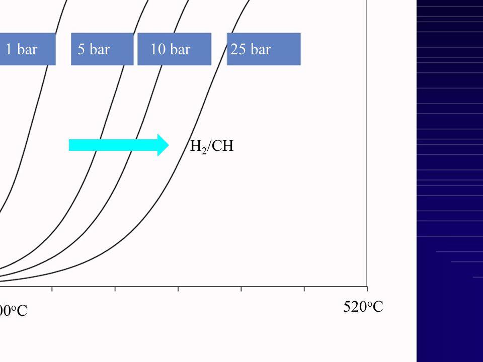 50 1 bar5 bar10 bar25 bar 0 1 cC 6 konverzió 300 o C 520 o C H 2 /CH Kedvező: kis nyomás: konverzió, nagy nyomás: koksz visszaszorítás Kedvező: meleg: