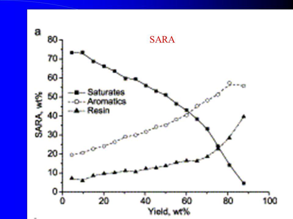 Katalitikus krakkolás technikái Álló ágyas: elavult, ma már nincs Houdry: zeolitok alkalmas karbénium ionképző, a ráégett koksz leégetésével regenerálható katalizátorok.