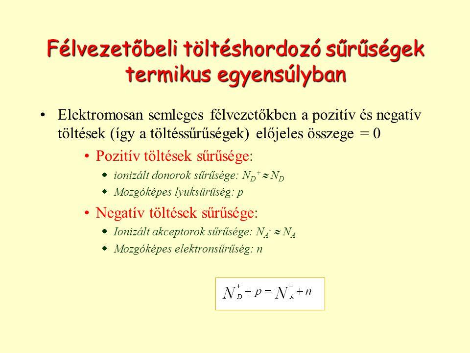 Félvezetőbeli töltéshordozó sűrűségek termikus egyensúlyban Elektromosan semleges félvezetőkben a pozitív és negatív töltések (így a töltéssűrűségek) előjeles összege = 0 Pozitív töltések sűrűsége:  ionizált donorok sűrűsége: N D +  N D  Mozgóképes lyuksűrűség: p Negatív töltések sűrűsége:  Ionizált akceptorok sűrűsége: N A -  N A  Mozgóképes elektronsűrűség: n