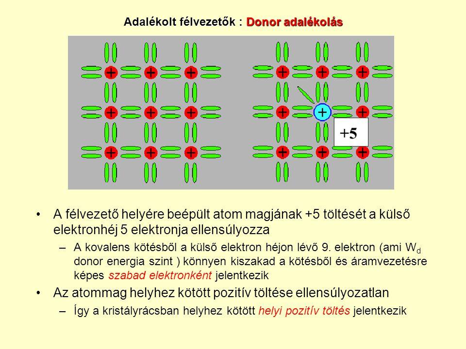Adalékolt félvezetők : Donor adalékolás A félvezető helyére beépült atom magjának +5 töltését a külső elektronhéj 5 elektronja ellensúlyozza –A kovale