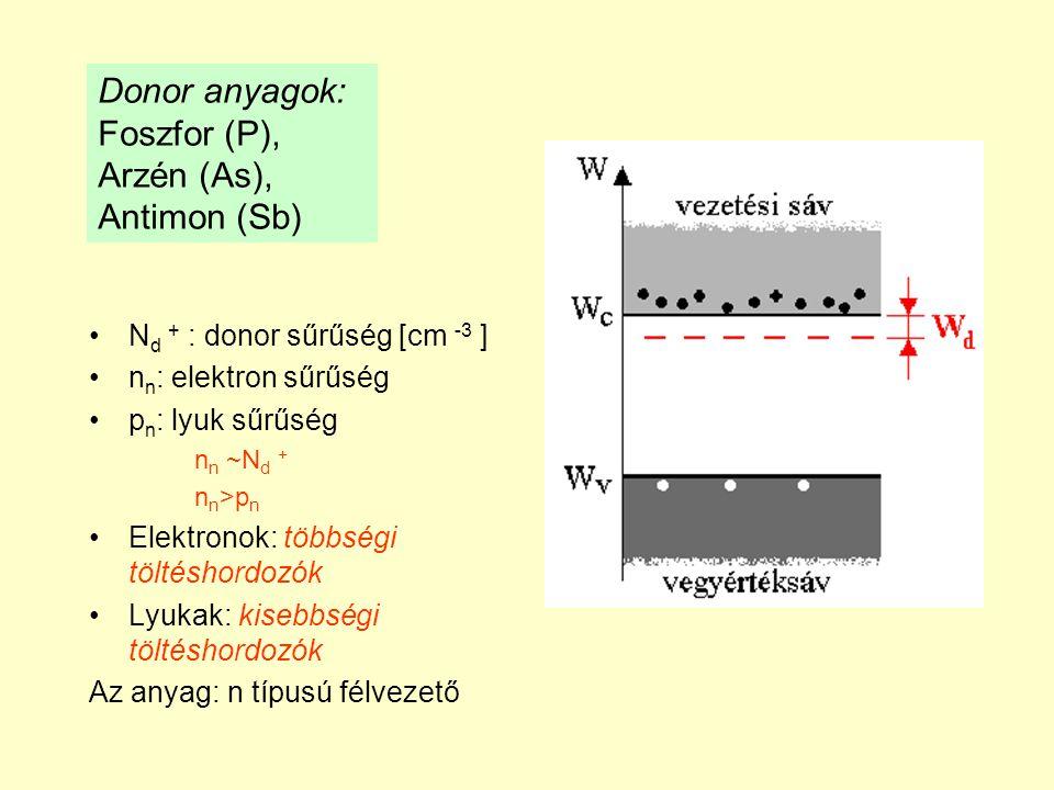 N d + : donor sűrűség [cm -3 ] n n : elektron sűrűség p n : lyuk sűrűség n n ~N d + n n >p n Elektronok: többségi töltéshordozók Lyukak: kisebbségi töltéshordozók Az anyag: n típusú félvezető Donor anyagok: Foszfor (P), Arzén (As), Antimon (Sb)