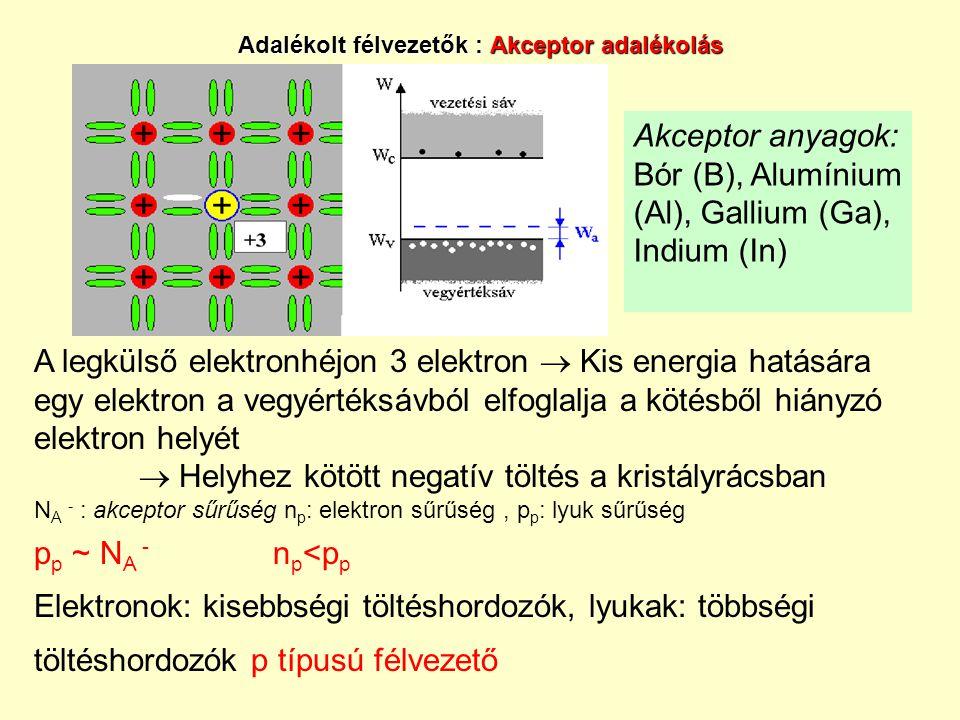 Adalékolt félvezetők : Akceptor adalékolás Akceptor anyagok: Bór (B), Alumínium (Al), Gallium (Ga), Indium (In) A legkülső elektronhéjon 3 elektron  Kis energia hatására egy elektron a vegyértéksávból elfoglalja a kötésből hiányzó elektron helyét  Helyhez kötött negatív töltés a kristályrácsban N A - : akceptor sűrűség n p : elektron sűrűség, p p : lyuk sűrűség p p ~ N A - n p <p p Elektronok: kisebbségi töltéshordozók, lyukak: többségi töltéshordozók p típusú félvezető