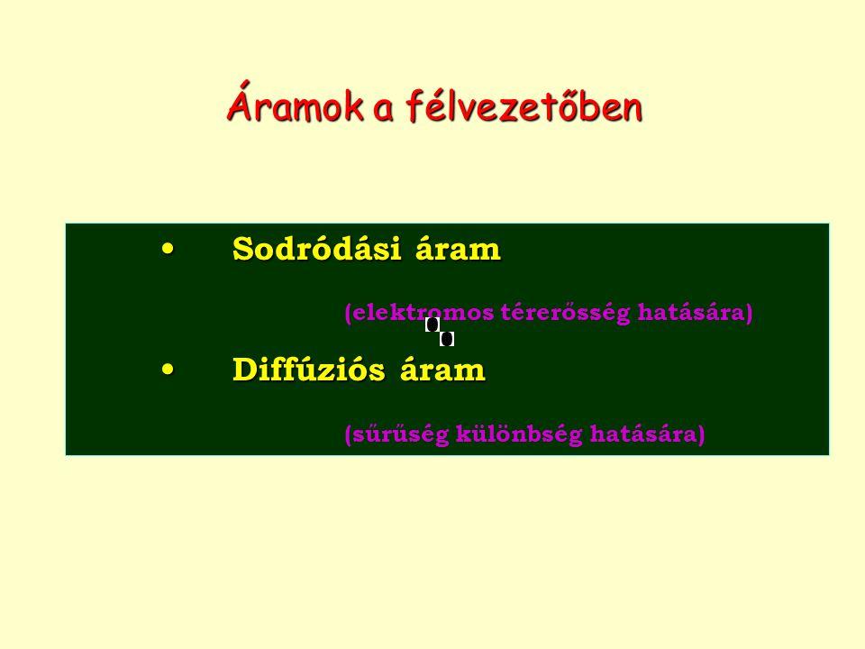 Sodródási áram Sodródási áram (elektromos térerősség hatására) Diffúziós áram Diffúziós áram (sűrűség különbség hatására) Áramok a félvezetőben