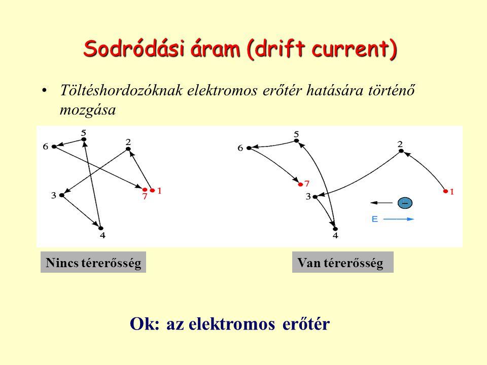 Sodródási áram (drift current) Töltéshordozóknak elektromos erőtér hatására történő mozgása Nincs térerősségVan térerősség Ok: az elektromos erőtér