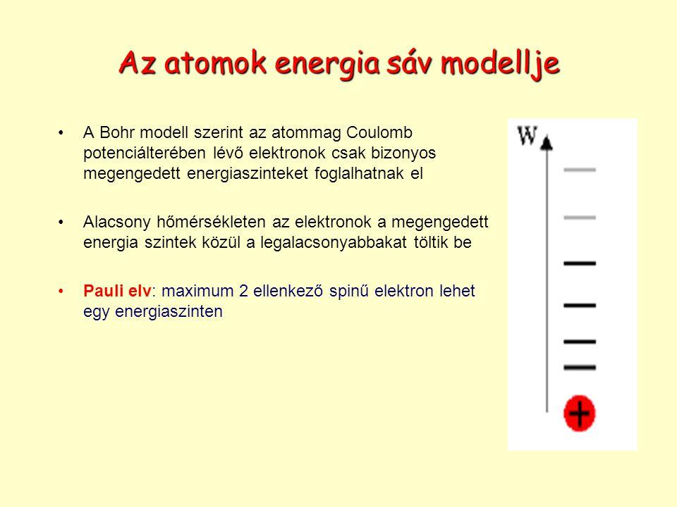 Az atomok energia sáv modellje A Bohr modell szerint az atommag Coulomb potenciálterében lévő elektronok csak bizonyos megengedett energiaszinteket foglalhatnak el Alacsony hőmérsékleten az elektronok a megengedett energia szintek közül a legalacsonyabbakat töltik be Pauli elv: maximum 2 ellenkező spinű elektron lehet egy energiaszinten