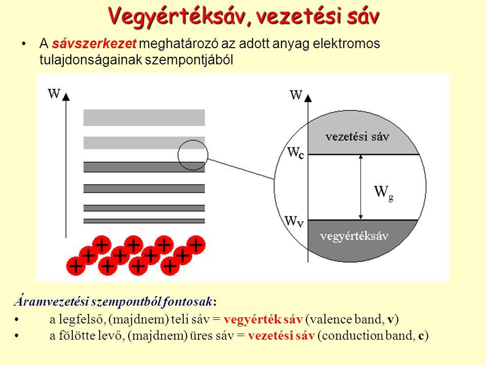 Vegyértéksáv, vezetési sáv Áramvezetési szempontból fontosak: a legfelső, (majdnem) teli sáv = vegyérték sáv (valence band, v) a fölötte levő, (majdnem) üres sáv = vezetési sáv (conduction band, c) WgWg A sávszerkezet meghatározó az adott anyag elektromos tulajdonságainak szempontjából