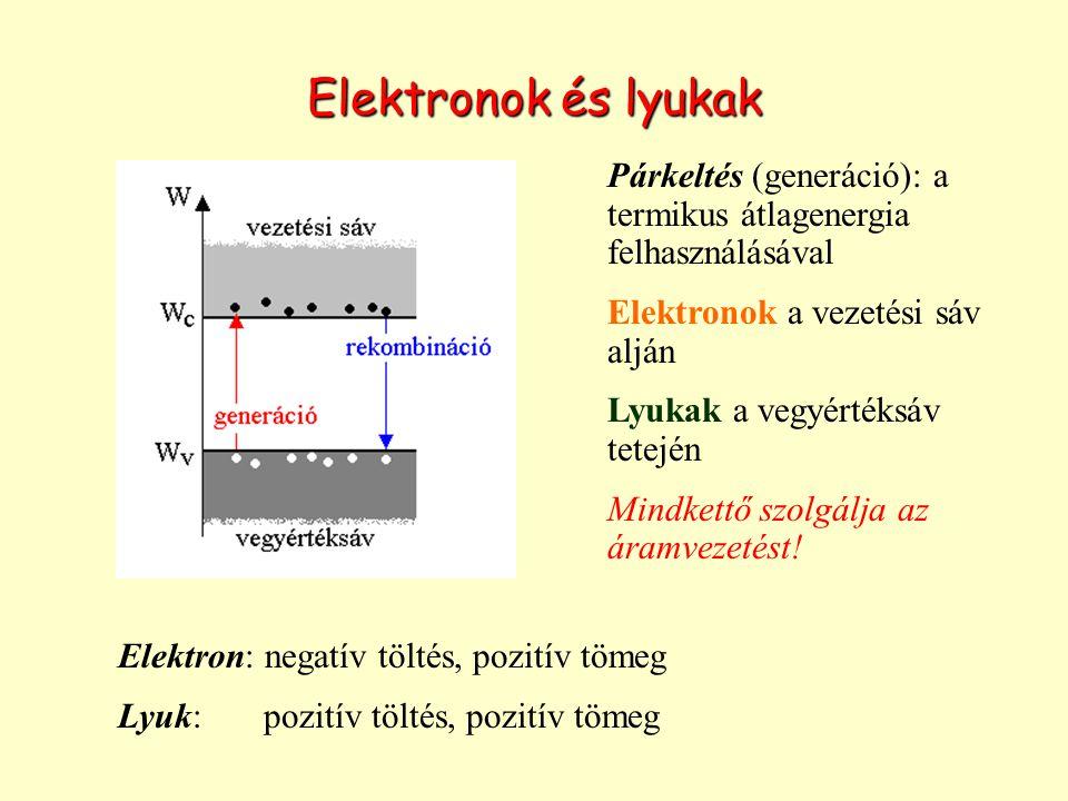 Elektronok és lyukak Párkeltés (generáció): a termikus átlagenergia felhasználásával Elektronok a vezetési sáv alján Lyukak a vegyértéksáv tetején Mindkettő szolgálja az áramvezetést.