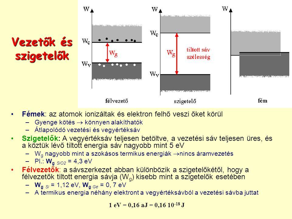 1 eV = 0,16 aJ = 0,16 10 -18 J Vezetők és szigetelők Fémek: az atomok ionizáltak és elektron felhő veszi őket körül –Gyenge kötés  könnyen alakíthatók –Átlapolódó vezetési és vegyértéksáv Szigetelők: A vegyértéksáv teljesen betöltve, a vezetési sáv teljesen üres, és a köztük lévő tiltott energia sáv nagyobb mint 5 eV –W g nagyobb mint a szokásos termikus energiák  nincs áramvezetés –Pl.: W g SiO2 = 4,3 eV Félvezetők: a sávszerkezet abban különbözik a szigetelőkétől, hogy a félvezetők tiltott energia sávja (W g ) kisebb mint a szigetelők esetében –W g Si = 1,12 eV, W g Ge = 0, 7 eV –A termikus energia néhány elektront a vegyértéksávból a vezetési sávba juttat