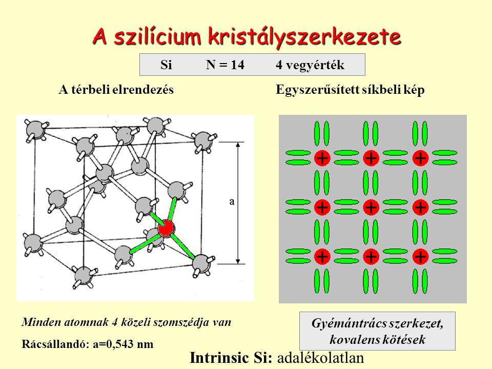 A szilícium kristályszerkezete Minden atomnak 4 közeli szomszédja van Rácsállandó: a=0,543 nm Egyszerűsített síkbeli képA térbeli elrendezés Gyémántrács szerkezet, kovalens kötések Si N = 14 4 vegyérték Intrinsic Si: adalékolatlan