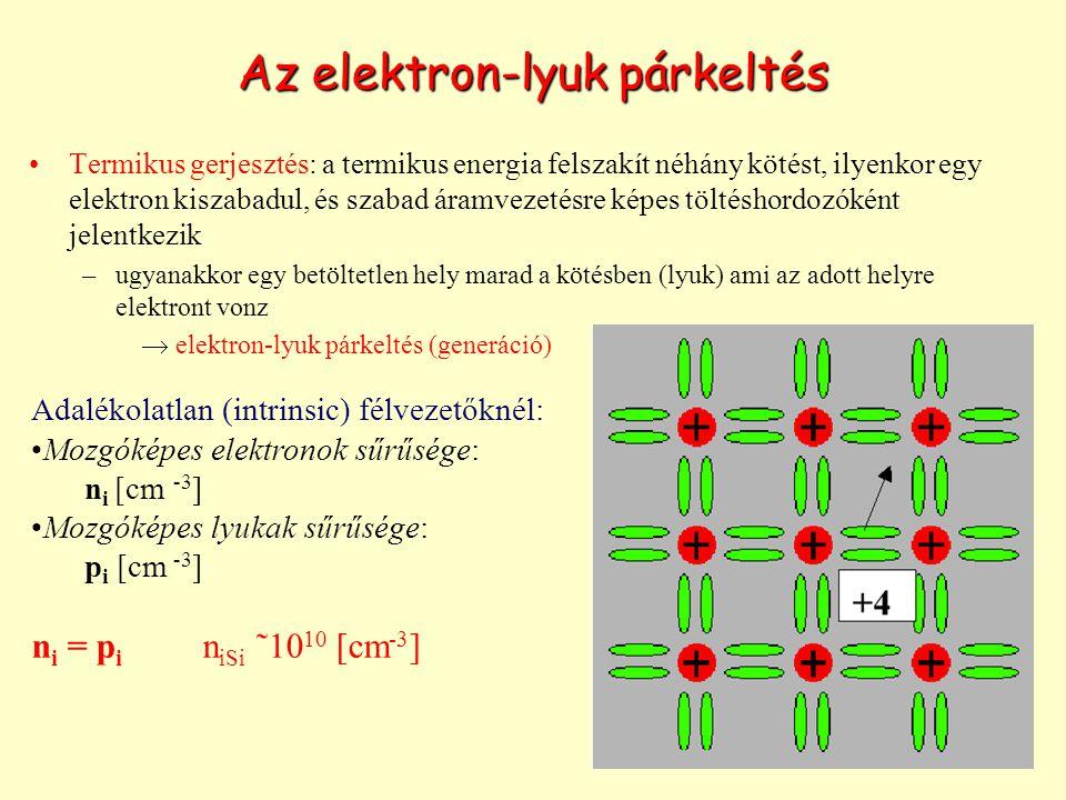 Termikus gerjesztés: a termikus energia felszakít néhány kötést, ilyenkor egy elektron kiszabadul, és szabad áramvezetésre képes töltéshordozóként jelentkezik –ugyanakkor egy betöltetlen hely marad a kötésben (lyuk) ami az adott helyre elektront vonz  elektron-lyuk párkeltés (generáció) Adalékolatlan (intrinsic) félvezetőknél: Mozgóképes elektronok sűrűsége: n i [cm -3 ] Mozgóképes lyukak sűrűsége: p i [cm -3 ] n i = p i n iSi ˜10 10 [cm -3 ] Az elektron-lyuk párkeltés