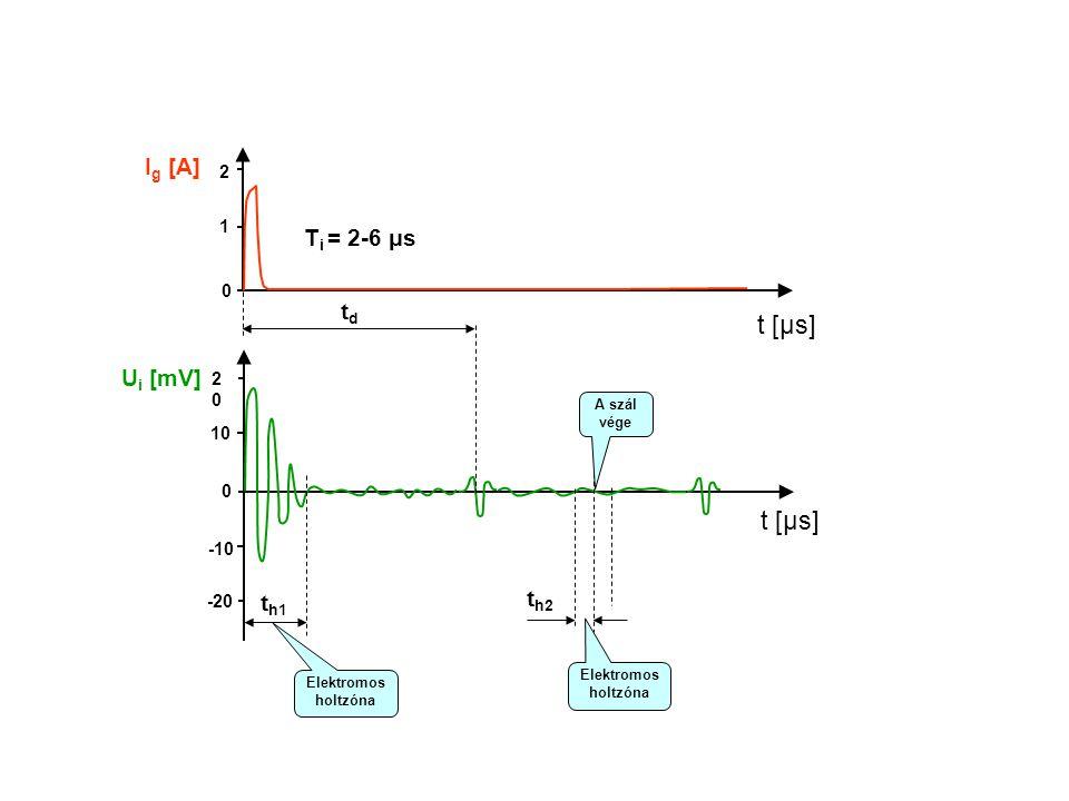 t [μs] U i [mV] t [μs] I g [A] 0 1 2 0 10 2020 -10 -20 tdtd A szál vége Elektromos holtzóna t h1 t h2 T i = 2-6 μs