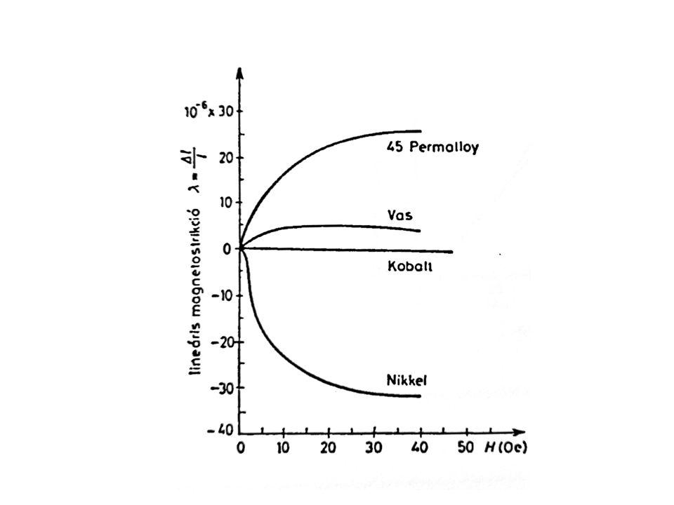 Hengeres rúd longitudinális rezgése l ΔlΔl F d