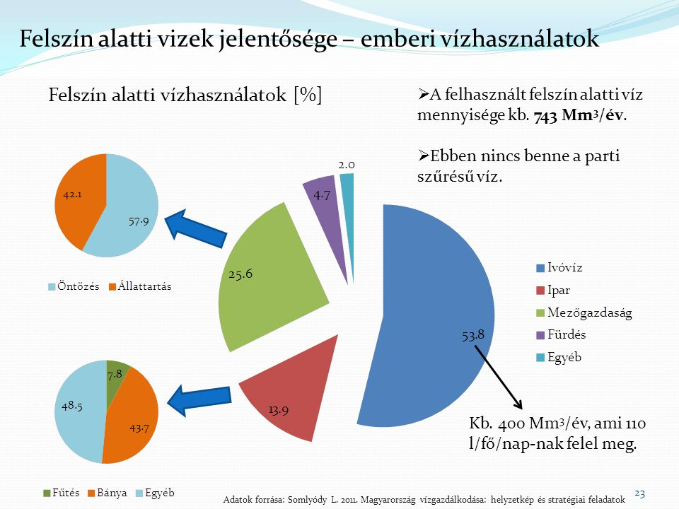 23 Felszín alatti vizek jelentősége – emberi vízhasználatok Felszín alatti vízhasználatok [%]  A felhasznált felszín alatti víz mennyisége kb. 743 Mm