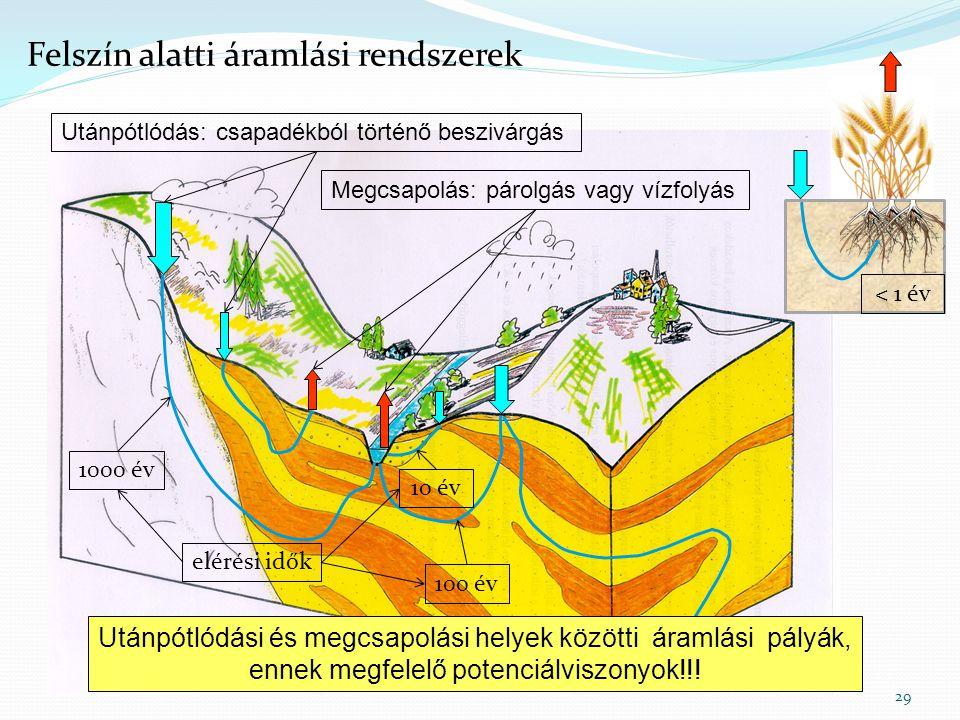 29 Felszín alatti áramlási rendszerek Utánpótlódás: csapadékból történő beszivárgás Megcsapolás: párolgás vagy vízfolyás 1000 év 100 év 10 év Utánpótl